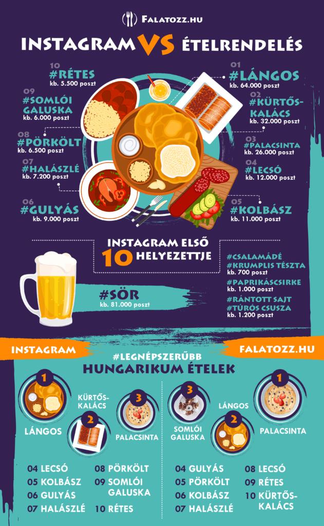 Kiderült, mi a leggyakrabban fotózott magyar Instagram étel!