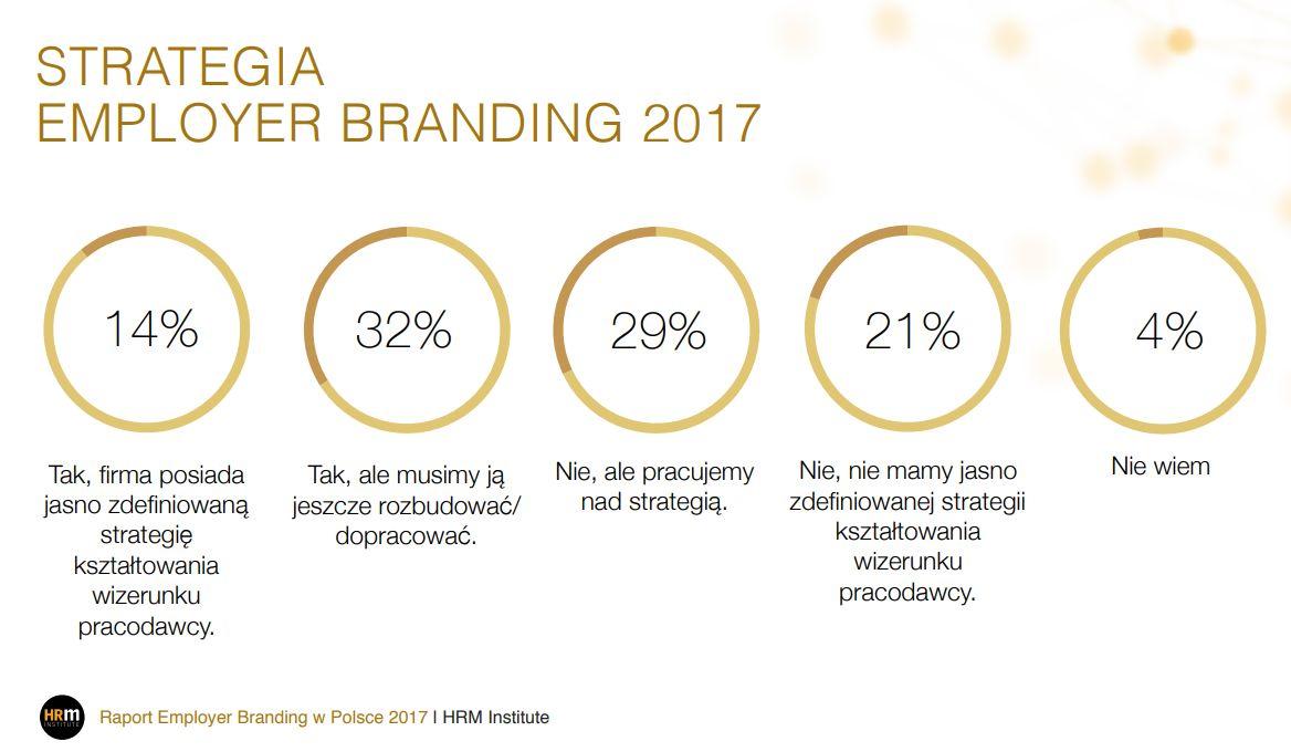 infografika wyników raportu employer branding w Polsce 2017